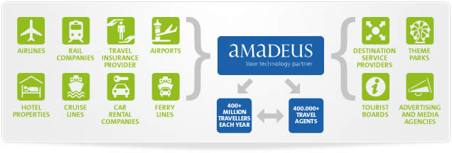 Amadeus - A Central Reservation System - TravelOTAs
