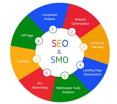 16 SEO _ SMO Packages