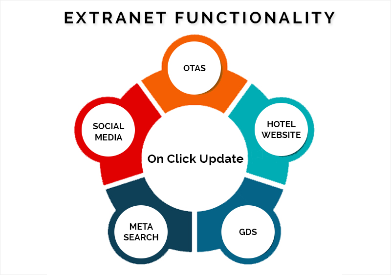 extranet_functionality