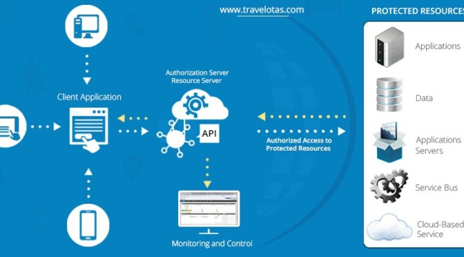 Top Travel API Providers For Travel Agencies | How Travel